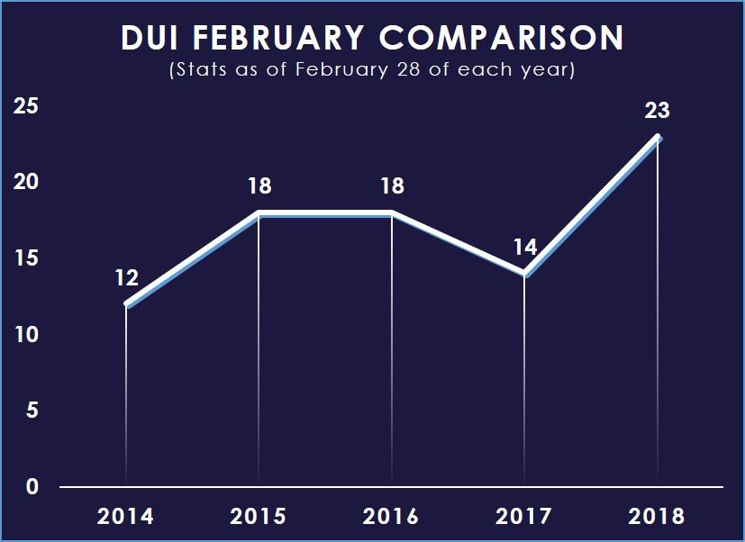 DUI Feb 2014-2018 Comparison Chart
