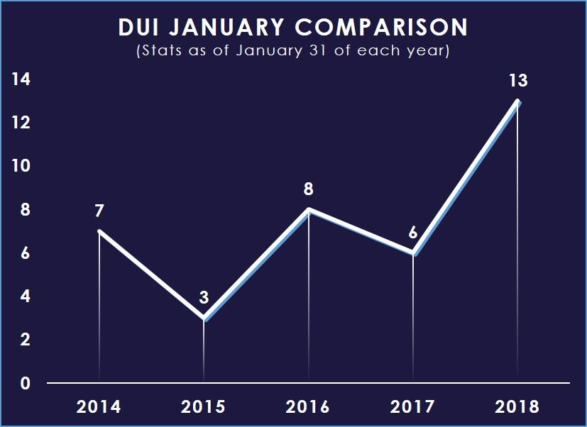 DUI Jan 2014-2018 Comparison Chart