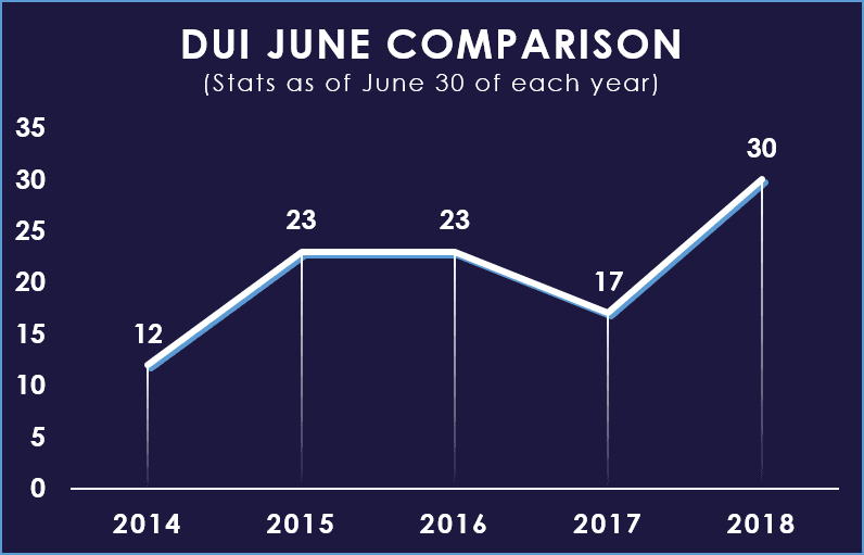 June DUI YTD Comparison Chart