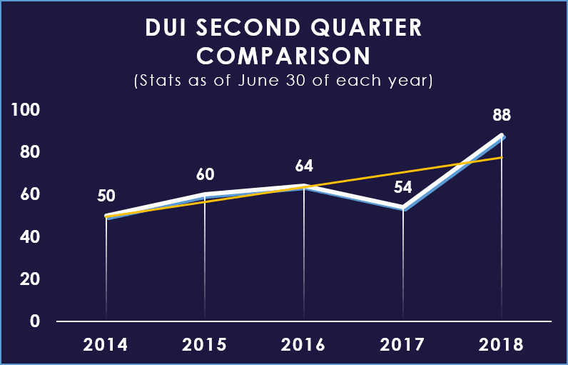 Q2 DUI YTD Comparison Chart