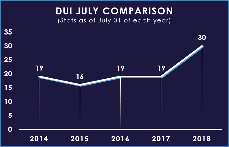 July DUI YTD Comparison Graph