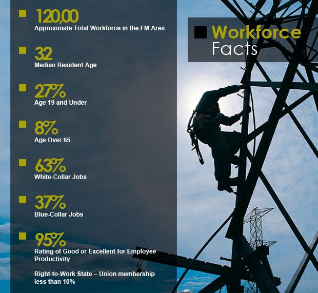 Workforce facts, 120,000 approximate toal workforce in area
